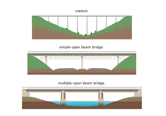 Beam Bridge Diagram 49150
