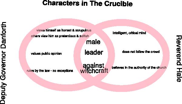free venn diagram cliparts  download free clip art  free